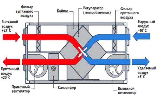 Система рекуперации воздуха