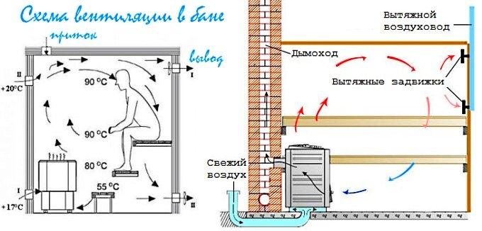 Вентиляцию в бане как сделать