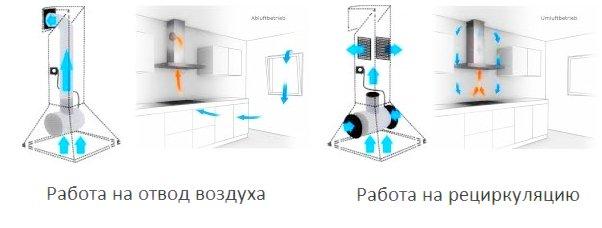 Направление воздуха в проточных и рециркуляционных вытяжках