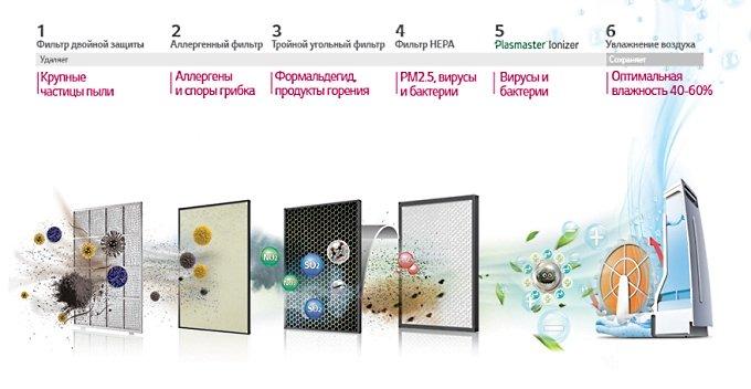 Комплексные системы очистки воздуха