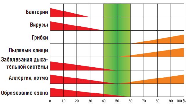 Зависимость активности биологических организмов от влажности воздуха