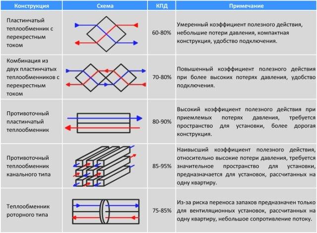 Разновидности рекуператоров воздуха