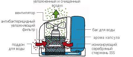 Принцип работы увлажнителя воздуха холодного испарения
