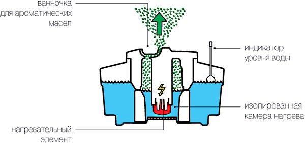 На фото показано как функционирует паровой увлажнитель