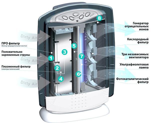 Очиститель воздуха с ионизацией