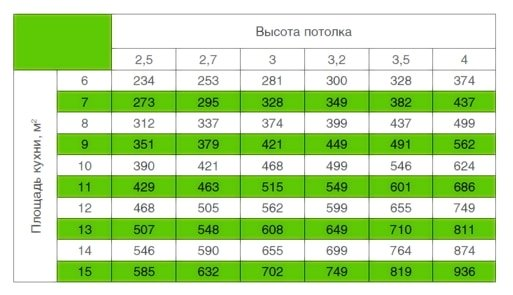 Таблица для расчёта мощности вытяжки, исходя из площади кухни и высоты потолков