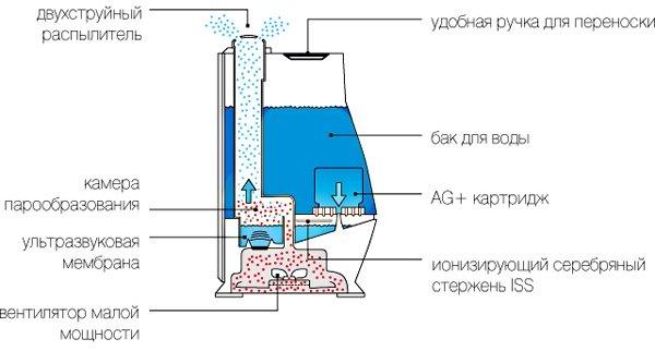 Устройство ультразвукового увлажнителя воздуха