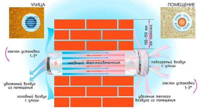 Схема монтажа вентиляции с рекуперацией