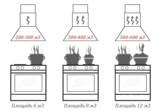Производительность вытяжки пропорциональна площади кухни