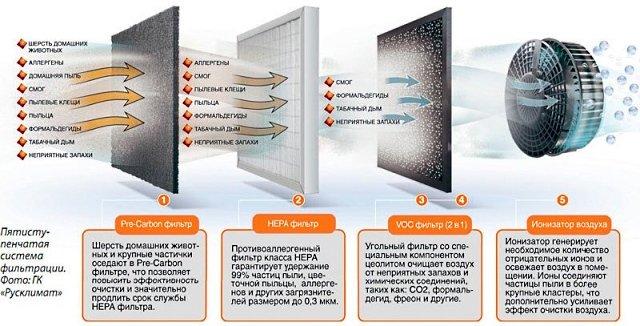 Этапы очистки воздуха