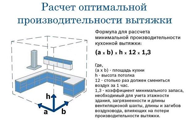 Формула для расчёта производительности вытяжки