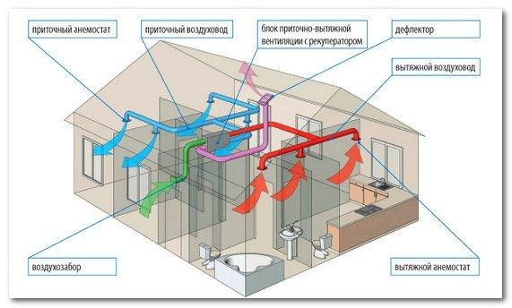 Типичный проект домашней вентиляции