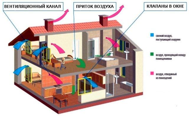 Естественная схема вентиляции в доме