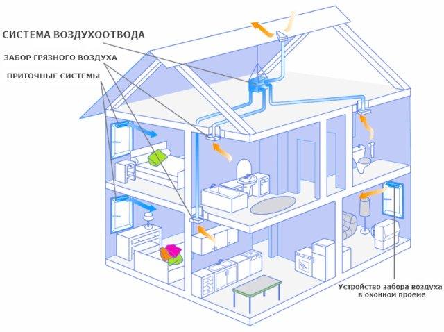 Организация вентиляции загородного дома