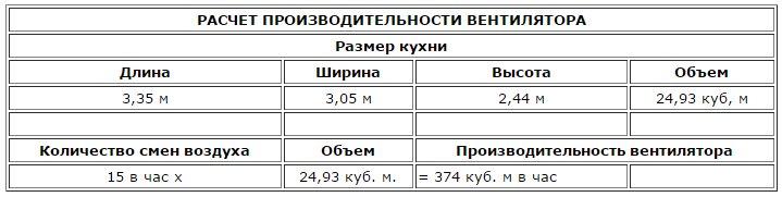 Расчёт производительности вентилятора