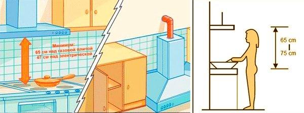 Расстояние между вытяжкой и газовой плитой