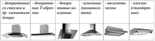 Основные типы кухонных вытяжек