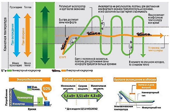 Особенности и преимущества инверторных кондиционеров