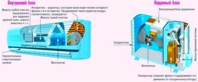 Устройство сплит системы кондиционирования