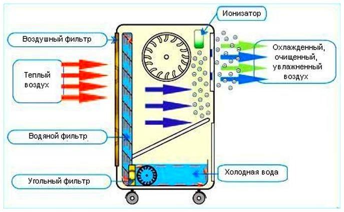 Принцип работы мобильного кондиционера без воздуховода