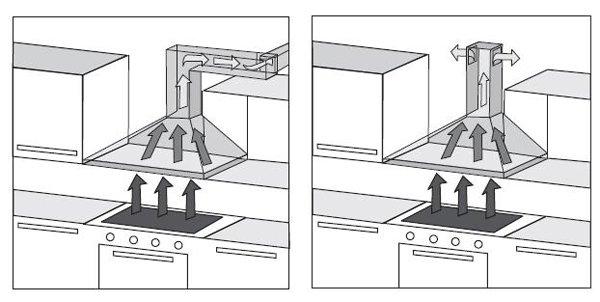 Механизмы отвода и очистки воздуха в вытяжках