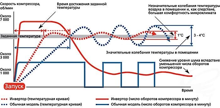 Сравнение традиционных и инверторных кондиционеров