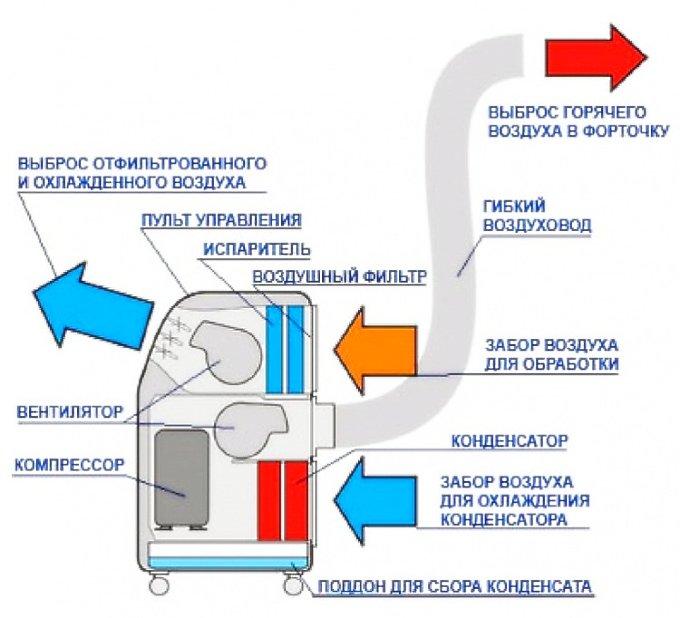 Устройство мобильного кондиционера с воздуховодом