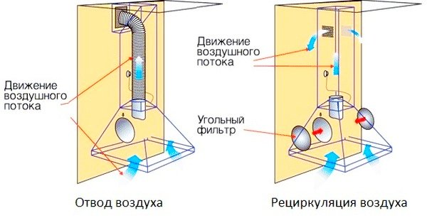 Принцип действия проточных и рециркуляционных вытяжек