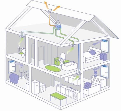 Процесс естественного воздухообмена в доме