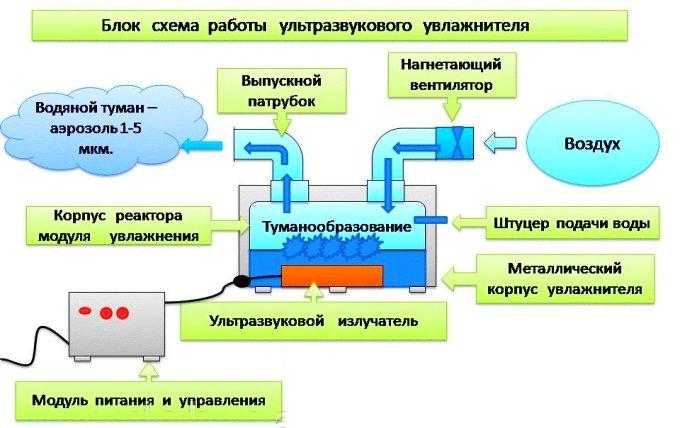 Блок схема работы ультразвукового увлажнителя воздуха
