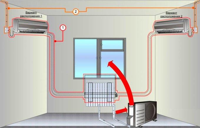 Варианты размещения сплит системы в помещении