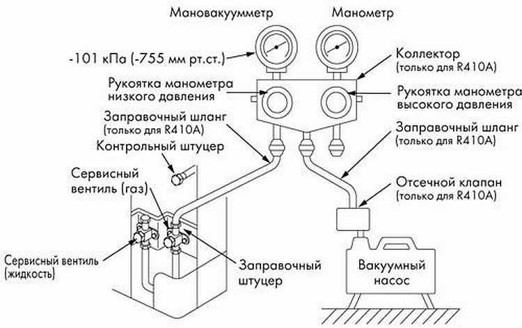 Вакуумирование кондиционера