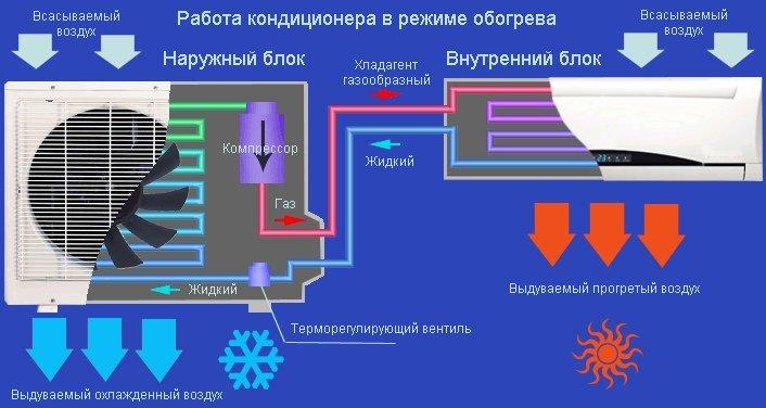 Особенности функционирования кондиционера