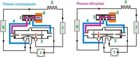 Разные режимы работы кондиционера: на обогрев и охлаждение