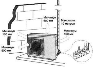 Рекомендации по креплению наружного блока кондиционера