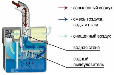 Работа водяного фильтра