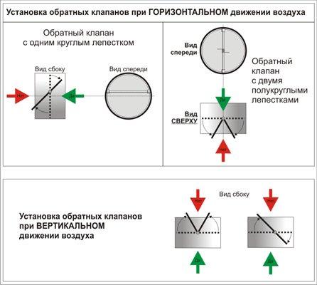 Принцип действия антивозвратного механизма