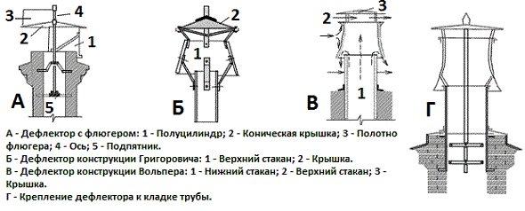 Устройство разных видов дефлекторов
