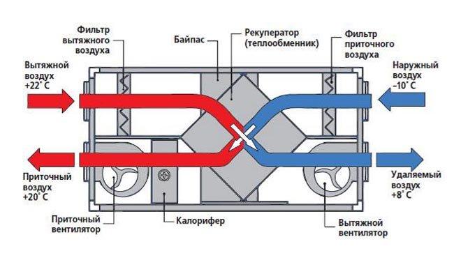 Принцип работы приточно вытяжной системы вентиляции
