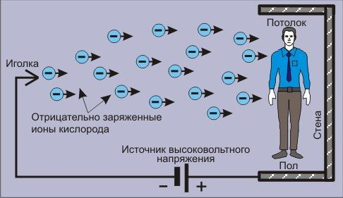 Принцип действия люстры Чижевского
