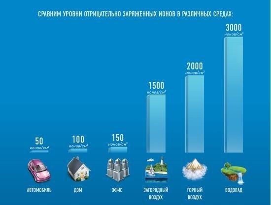 Концентрация ионов в разных условиях естественной и созданной человеком среды
