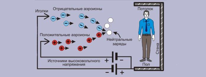 Принцип работы биполярных ионизаторов воздуха