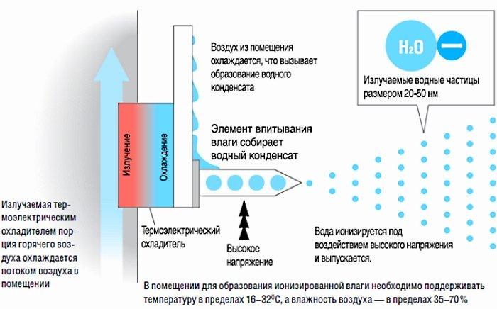 Принцип ионизации воздуха