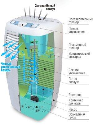 Увлажнитель воздуха с ионизатором