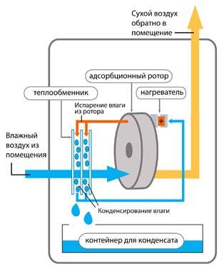 Конденсационный осушитель воздуха