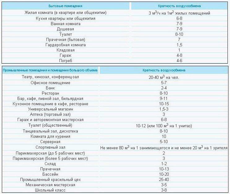 Таблица 1 расчетные температуры, кратности воздухообменов, категории по чистоте помещений в лечебных учреждениях 4