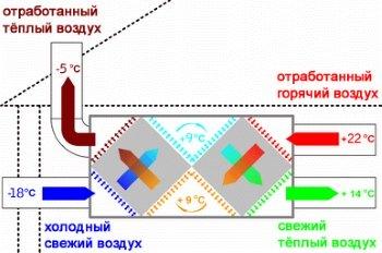 Экономичная вентиляция с рекуперацией тепла