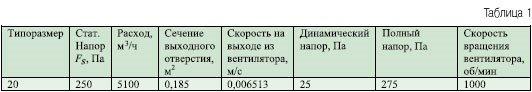 Статический напор F s — это искусственно полученная величина, которая передаётся вентилятором в систему только вместе с составляющей динамического напора