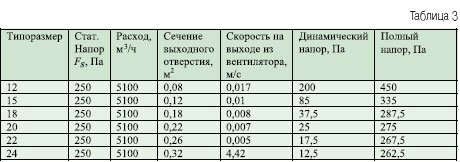примеры значений статического напора и сопутствующих зависимостец