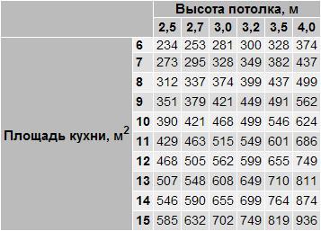 Таблица расчета минимальной производительности (м3/ч)